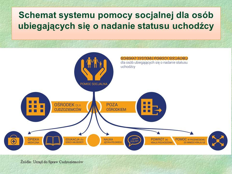 Schemat systemu pomocy socjalnej dla osób ubiegających się o nadanie statusu uchodźcy Źródło: Urząd do Spraw Cudzoziemców