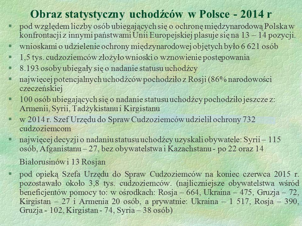 Obraz statystyczny uchodźców w Polsce - 2014 r §pod względem liczby osób ubiegających się o ochronę międzynarodową Polska w konfrontacji z innymi pańs