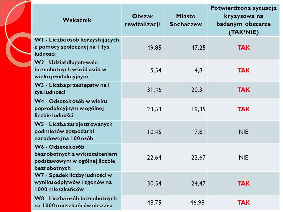Wskaźnik Obszar rewitalizacji Miasto Sochaczew Potwierdzona sytuacja kryzysowa na badanym obszarze (TAK/NIE) W1 - Liczba osób korzystających z pomocy