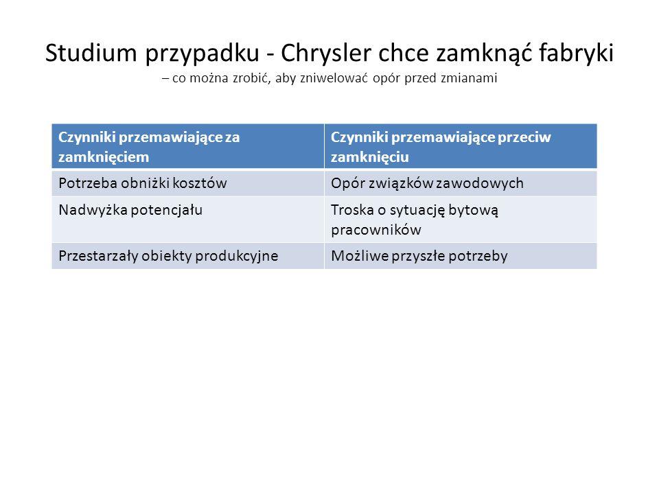 Studium przypadku - Chrysler chce zamknąć fabryki – co można zrobić, aby zniwelować opór przed zmianami Czynniki przemawiające za zamknięciem Czynniki przemawiające przeciw zamknięciu Potrzeba obniżki kosztówOpór związków zawodowych Nadwyżka potencjałuTroska o sytuację bytową pracowników Przestarzały obiekty produkcyjneMożliwe przyszłe potrzeby