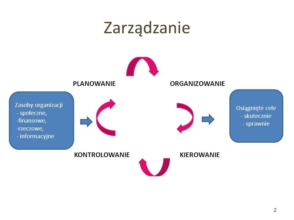 Zarządzanie 2 Zasoby organizacji - społeczne, -finansowe, -rzeczowe, - informacyjne PLANOWANIEORGANIZOWANIE KONTROLOWANIEKIEROWANIE Osiągnięte cele -