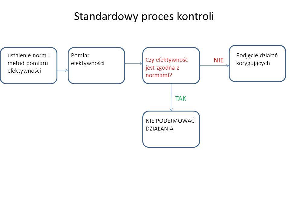 Standardowy proces kontroli ustalenie norm i metod pomiaru efektywności Pomiar efektywności Czy efektywność jest zgodna z normami? Podjęcie działań ko