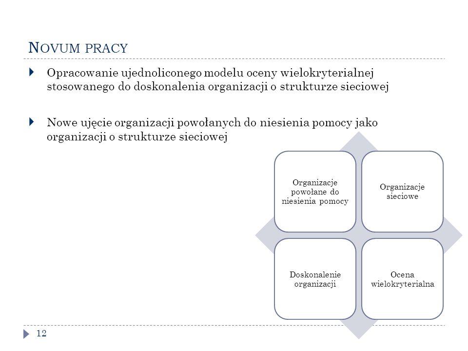 N OVUM PRACY 12  Opracowanie ujednoliconego modelu oceny wielokryterialnej stosowanego do doskonalenia organizacji o strukturze sieciowej  Nowe ujęcie organizacji powołanych do niesienia pomocy jako organizacji o strukturze sieciowej Organizacje powołane do niesienia pomocy Organizacje sieciowe Doskonalenie organizacji Ocena wielokryterialna