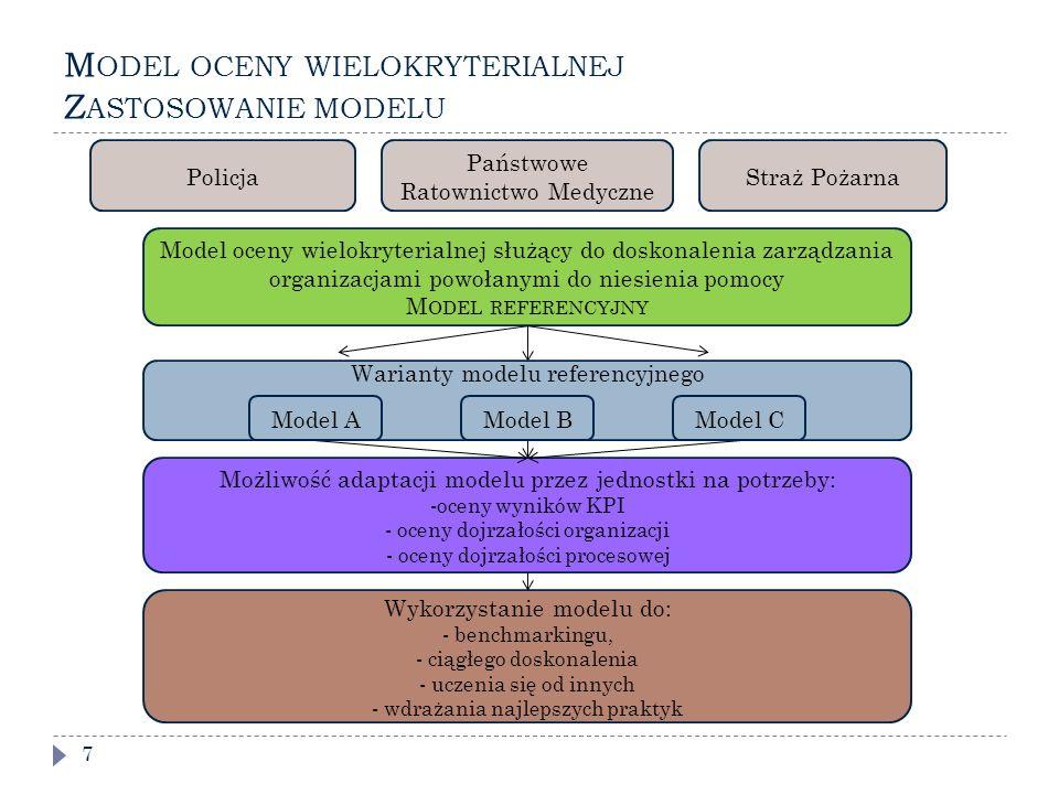 M ODEL OCENY WIELOKRYTERIALNEJ Z ASTOSOWANIE MODELU 7 PolicjaStraż Pożarna Państwowe Ratownictwo Medyczne Model oceny wielokryterialnej służący do doskonalenia zarządzania organizacjami powołanymi do niesienia pomocy M ODEL REFERENCYJNY Możliwość adaptacji modelu przez jednostki na potrzeby: -oceny wyników KPI - oceny dojrzałości organizacji - oceny dojrzałości procesowej Wykorzystanie modelu do: - benchmarkingu, - ciągłego doskonalenia - uczenia się od innych - wdrażania najlepszych praktyk Warianty modelu referencyjnego Model AModel BModel C