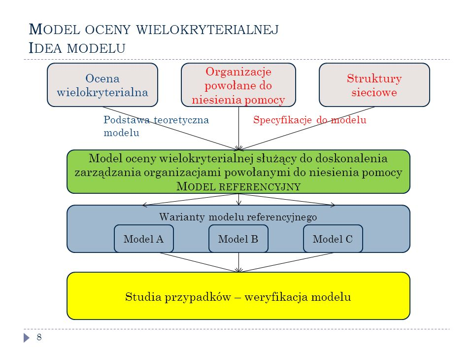 Warianty modelu referencyjnego M ODEL OCENY WIELOKRYTERIALNEJ I DEA MODELU 8 Model oceny wielokryterialnej służący do doskonalenia zarządzania organizacjami powołanymi do niesienia pomocy M ODEL REFERENCYJNY Model AModel BModel C Ocena wielokryterialna Struktury sieciowe Podstawa teoretyczna modelu Specyfikacje do modelu Studia przypadków – weryfikacja modelu Organizacje powołane do niesienia pomocy