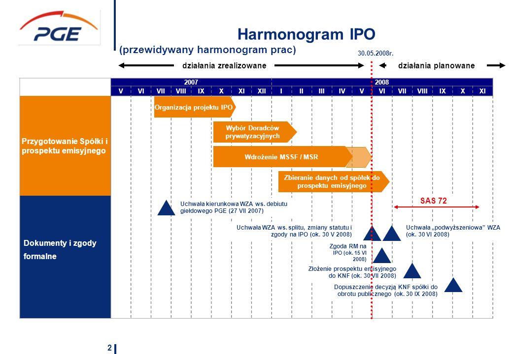 2 Harmonogram IPO (przewidywany harmonogram prac) 20072008 VVIVIIVIIIIXXXIXIIIIIIIIIVVVIVIIVIIIIXXXI Przygotowanie Spółki i prospektu emisyjnego Dokumenty i zgody formalne Organizacja projektu IPO Wybór Doradców prywatyzacyjnych Zbieranie danych od spółek do prospektu emisyjnego Wdrożenie MSSF / MSR Uchwała WZA ws.