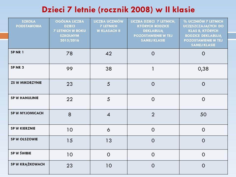 SZKOŁA PODSTAWOWA OGÓLNA LICZBA DZIECI 7 LETNICH W ROKU SZKOLNYM 2015/2016 LICZBA UCZNIÓW 7 LETNICH W KLASACH II LICZBA DZIECI 7 LETNICH, KTÓRYCH RODZICE DEKLARUJĄ POZOSTAWIENIE W TEJ SAMEJ KLASIE % UCZNIÓW 7 LETNICH UCZĘSZCZAJĄCYCH DO KLAS II, KTÓRYCH RODZICE DEKLARUJĄ POZOSTAWIENIE W TEJ SAMEJ KLASIE SP NR 1 784200 SP NR 3 993810,38 ZS W MIKORZYNIE 23500 SP W HANULINIE 22500 SP W MYJOMICACH 84250 SP W KIERZNIE 10600 SP W OLSZOWIE 151300 SP W ŚWIBIE 10000 SP W KRĄŻKOWACH 231000 Dzieci 7 letnie (rocznik 2008) w II klasie