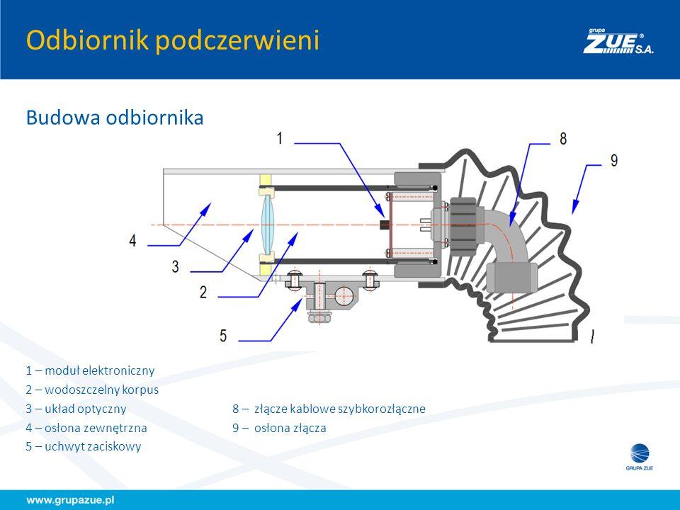 Odbiornik podczerwieni Budowa odbiornika 1 – moduł elektroniczny 2 – wodoszczelny korpus 3 – układ optyczny 8 – złącze kablowe szybkorozłączne 4 – osł