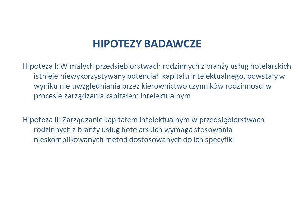 HIPOTEZY BADAWCZE Hipoteza I: W małych przedsiębiorstwach rodzinnych z branży usług hotelarskich istnieje niewykorzystywany potencjał kapitału intelektualnego, powstały w wyniku nie uwzględniania przez kierownictwo czynników rodzinności w procesie zarządzania kapitałem intelektualnym Hipoteza II: Zarządzanie kapitałem intelektualnym w przedsiębiorstwach rodzinnych z branży usług hotelarskich wymaga stosowania nieskomplikowanych metod dostosowanych do ich specyfiki