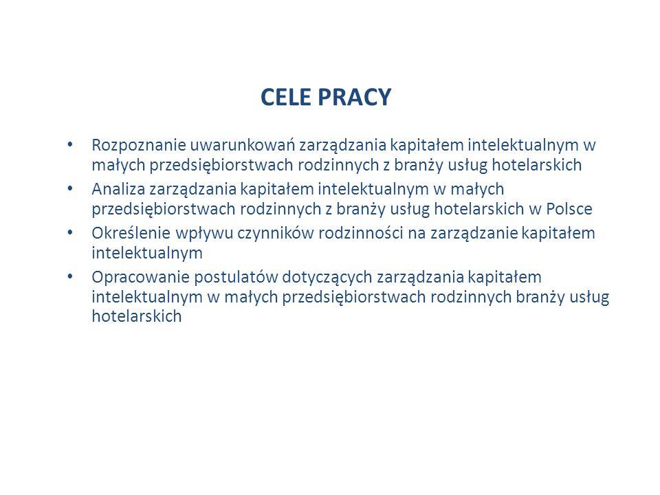 CELE PRACY Rozpoznanie uwarunkowań zarządzania kapitałem intelektualnym w małych przedsiębiorstwach rodzinnych z branży usług hotelarskich Analiza zarządzania kapitałem intelektualnym w małych przedsiębiorstwach rodzinnych z branży usług hotelarskich w Polsce Określenie wpływu czynników rodzinności na zarządzanie kapitałem intelektualnym Opracowanie postulatów dotyczących zarządzania kapitałem intelektualnym w małych przedsiębiorstwach rodzinnych branży usług hotelarskich