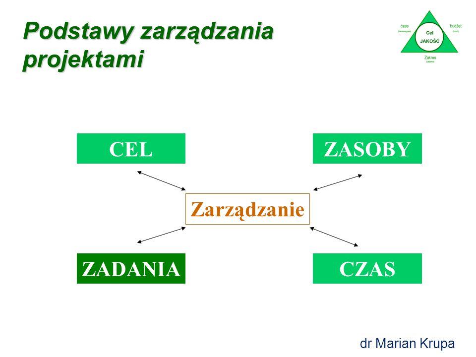 Specyficzny - jasno sprecyzowany, Mierzalny - cel musi być możliwy do zmierzenia w celu stwierdzenia czy został osiągnięty, Ambitny - powinien być amb