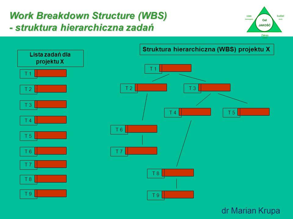 Work Breakdown Structure (WBS) - struktura hierarchiczna zadań Projekt X I poziom Główne fazy projektu II poziom Podfazy... Poziomy pośrednie Poziom d