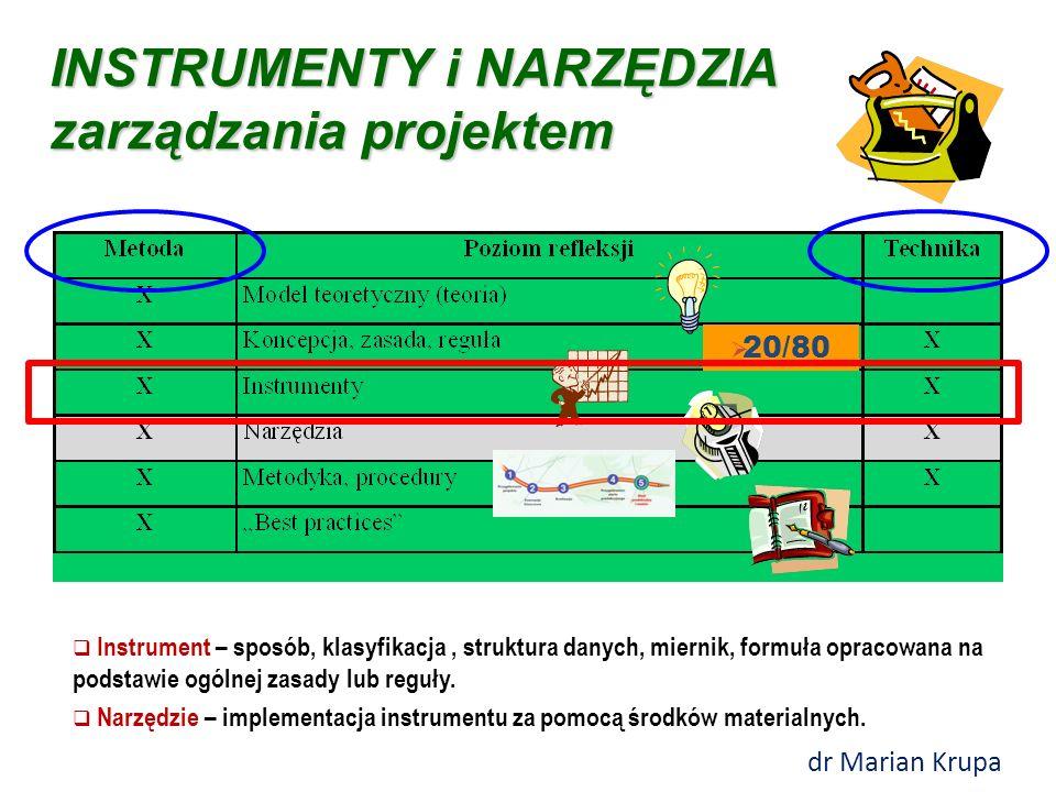 Instrumenty i narzędzia zarządzania projektem dr Marian Krupa