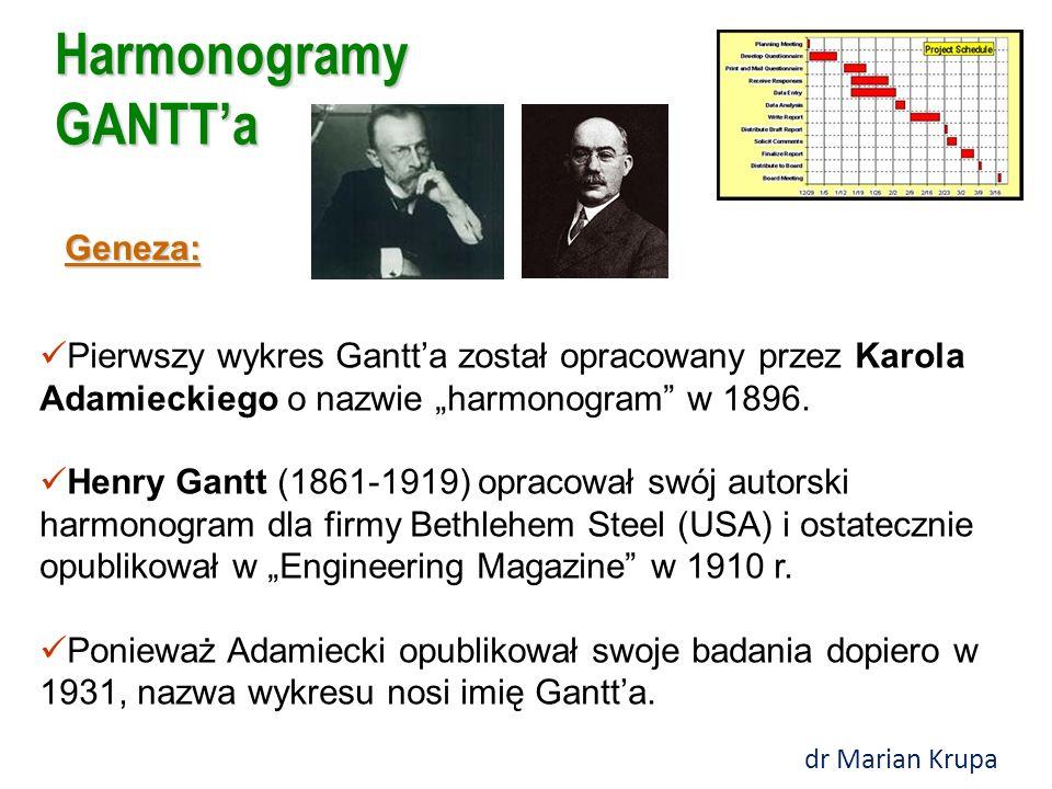 GANTT charts Wykresy Adamieckiego