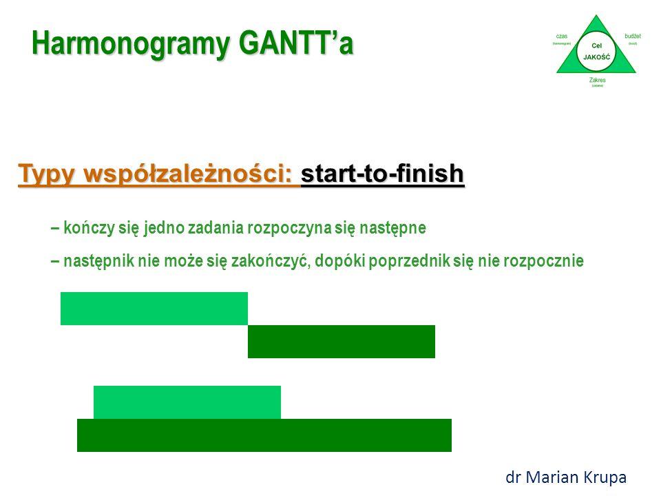 """Harmonogramy GANTT'a Geneza: Pierwszy wykres Gantt'a został opracowany przez Karola Adamieckiego o nazwie """"harmonogram"""" w 1896. Henry Gantt (1861-1919"""