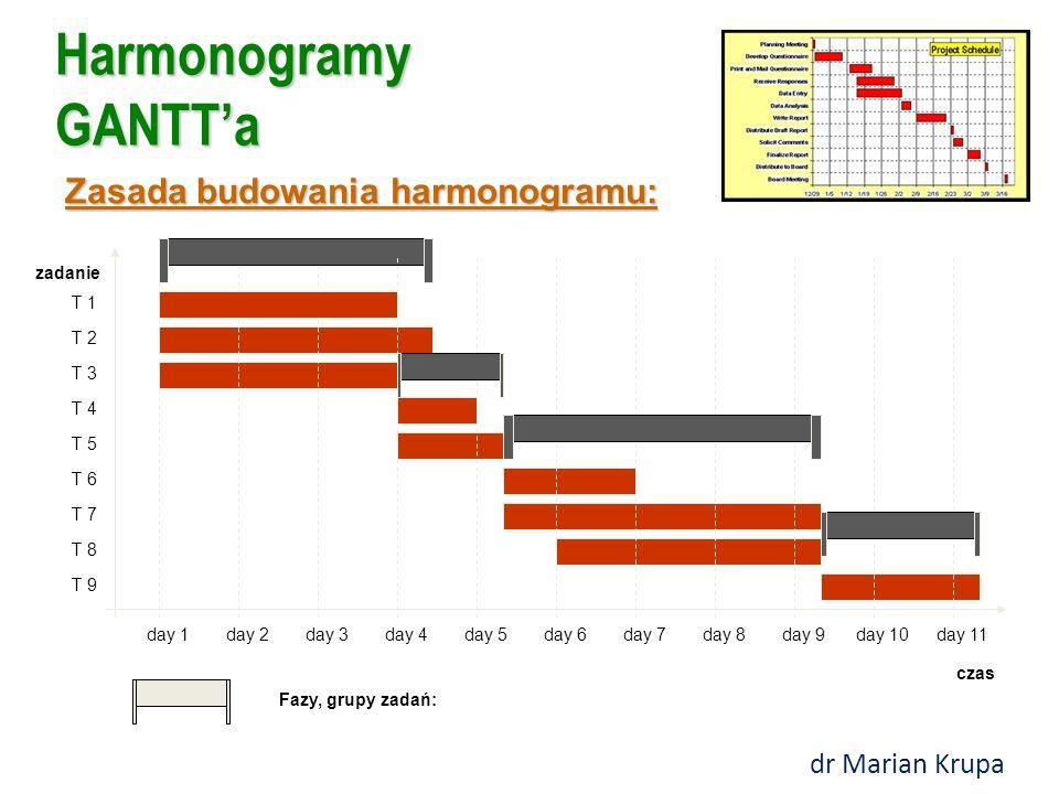 Harmonogramy GANTT'a czas zadanie day 1day 2day 3day 4day 5day 6day 7day 8day 9day 10day 11 T 1 T 2 T 3 T 4 T 5 T 6 T 7 T 8 T 9 Zadanie (czynność) i j