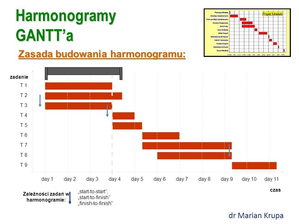 Harmonogramy GANTT'a czas zadanie day 1day 2day 3day 4day 5day 6day 7day 8day 9day 10day 11 T 1 T 2 T 3 T 4 T 5 T 6 T 7 T 8 T 9 Fazy, grupy zadań: Zas