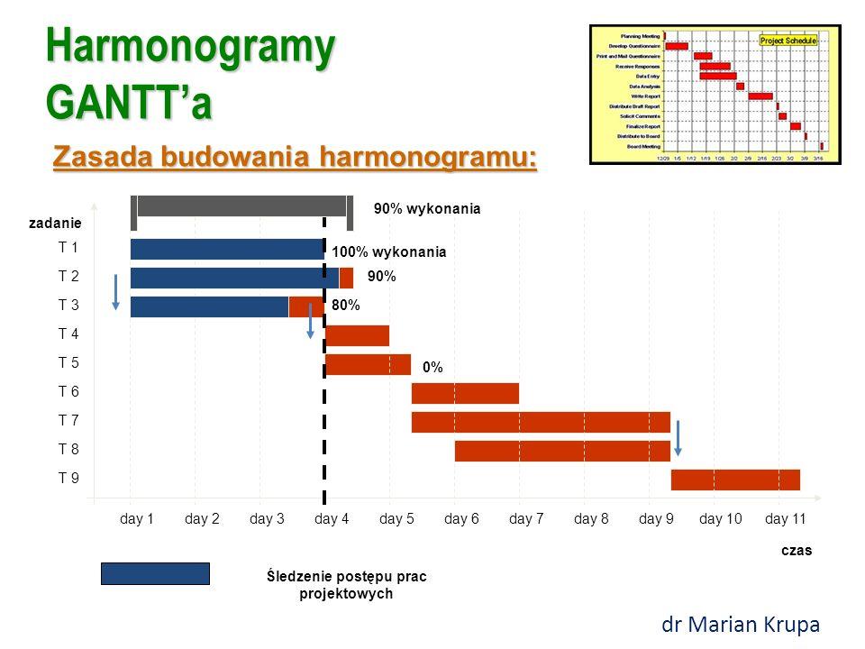 Harmonogramy GANTT'a Zasada budowania harmonogramu: czas zadanie day 1day 2day 3day 4day 5day 6day 7day 8day 9day 10day 11 T 1 T 2 T 3 T 4 T 5 T 6 T 7