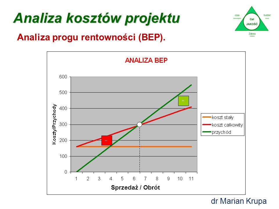 Analiza kosztów projektu Analiza progu rentowności dla projektu – FORMUŁY: