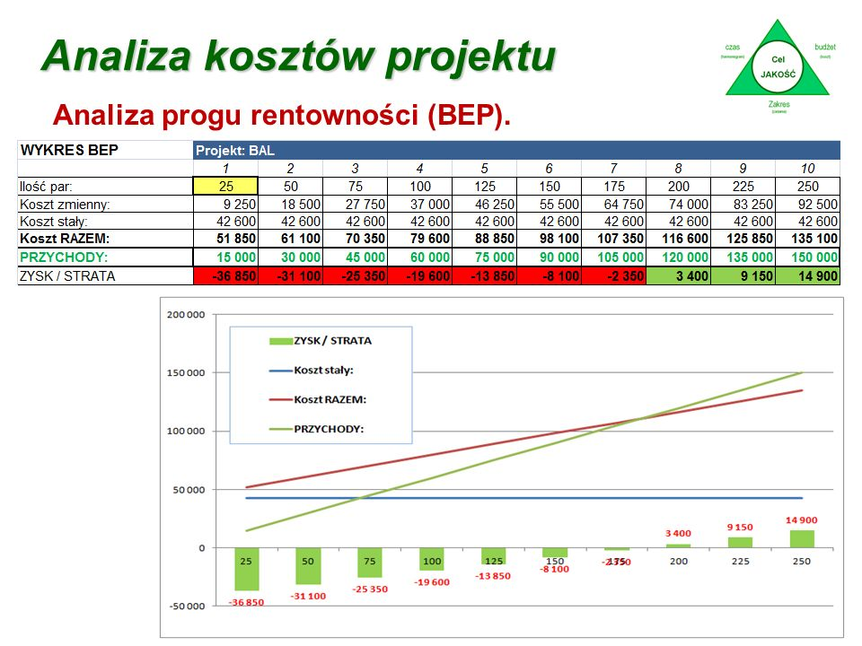 Analiza kosztów projektu dr Marian Krupa Analiza progu rentowności (BEP). Sprzedaż / Obrót