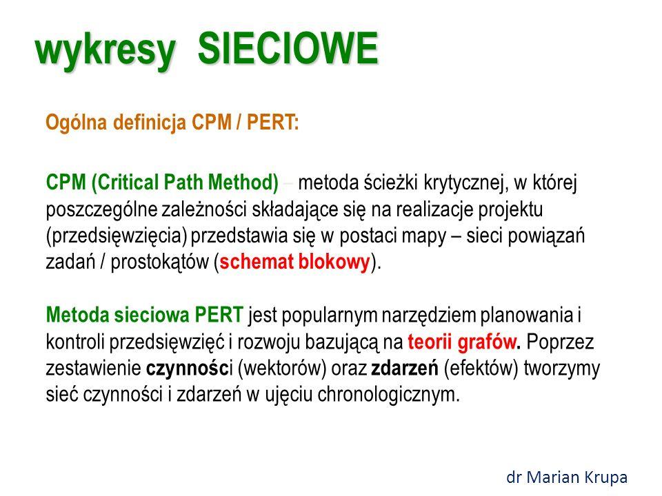 CPM / PERT wykresy sieciowe dr Marian Krupa