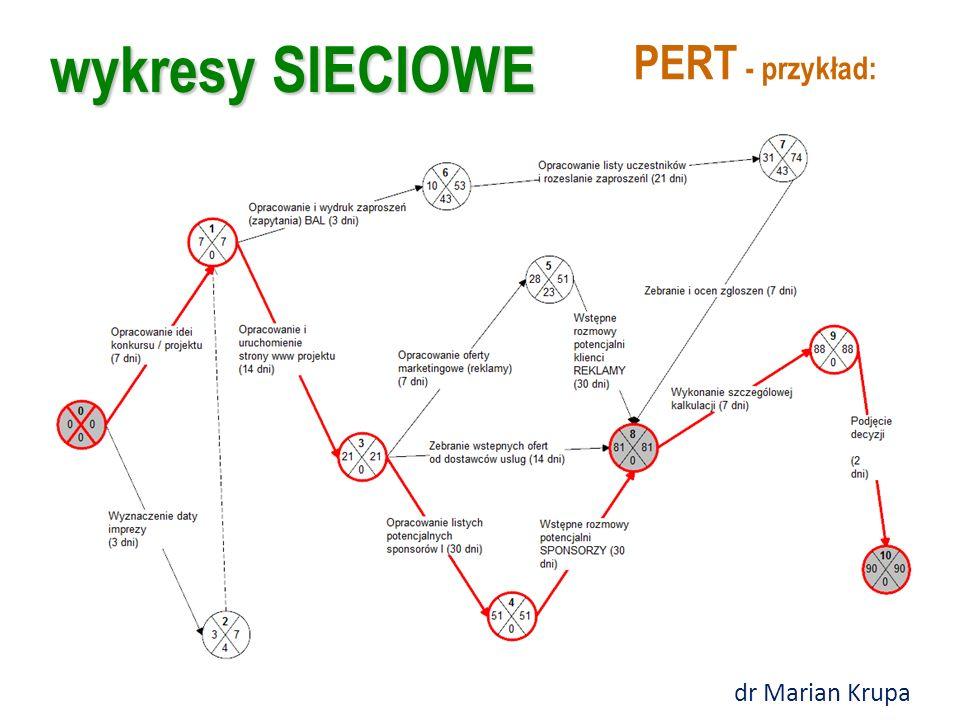 wykresy SIECIOWE Metoda sieciowa PERT polega na: 1.Wyodrębnieniu czynności (strzałki) i określenia zależności między nimi; 2.Zdefiniowanie zdarzeń (ko