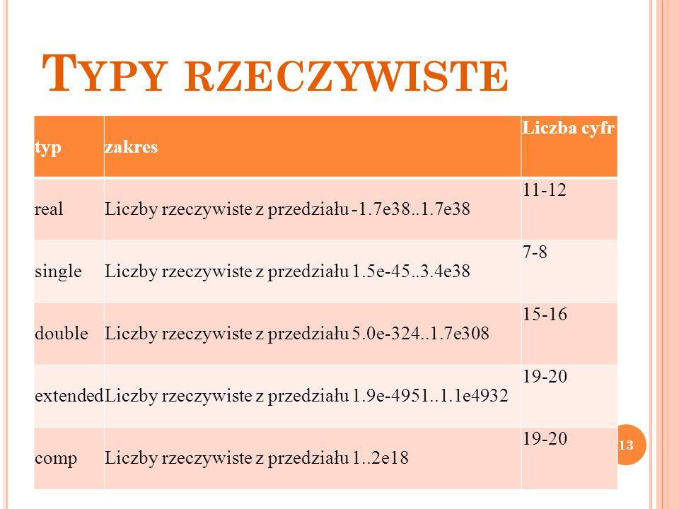 T YPY RZECZYWISTE typzakres Liczba cyfr realLiczby rzeczywiste z przedziału -1.7e38..1.7e38 11-12 singleLiczby rzeczywiste z przedziału 1.5e-45..3.4e3