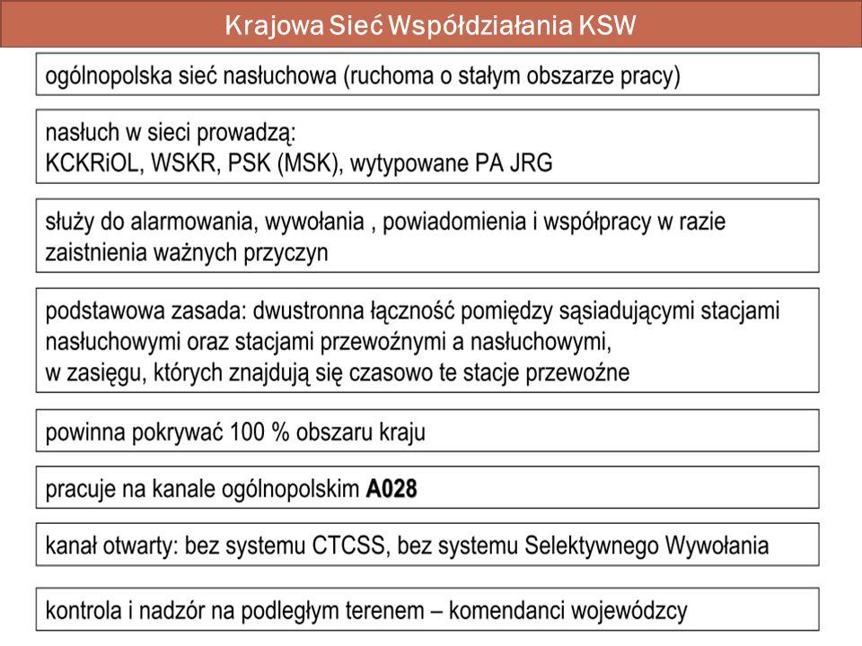 Krajowa Sieć Współdziałania KSW