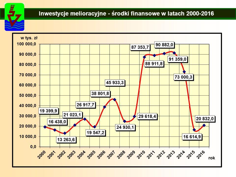 Inwestycje melioracyjne - środki finansowe w latach 2000-2014 Inwestycje melioracyjne - środki finansowe w latach 2000-2016