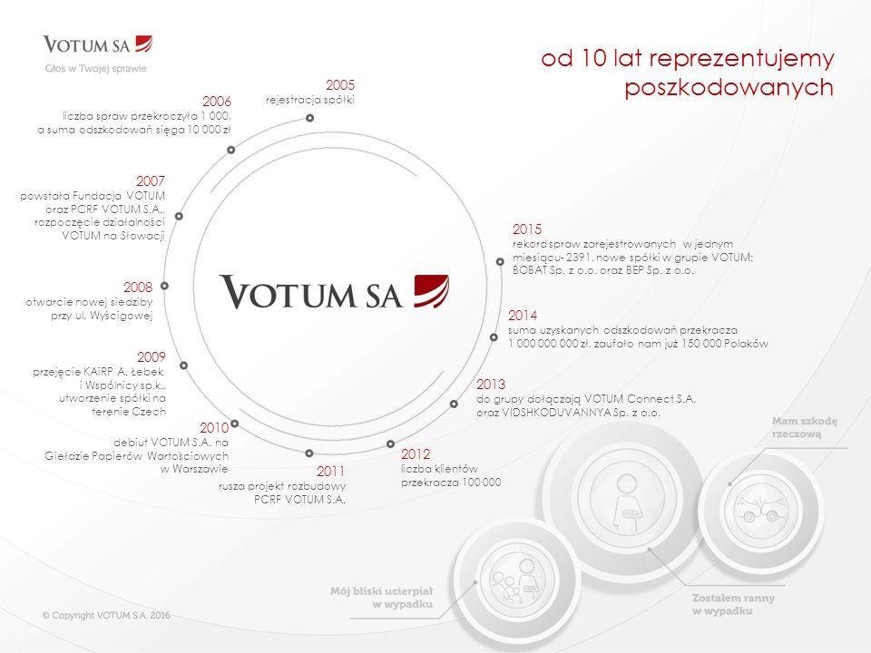 od 10 lat reprezentujemy poszkodowanych 2005 rejestracja spółki 2006 liczba spraw przekroczyła 1 000, a suma odszkodowań sięga 10 000 zł 2007 powstała Fundacja VOTUM oraz PCRF VOTUM S.A., rozpoczęcie działalności VOTUM na Słowacji 2008 otwarcie nowej siedziby przy ul.
