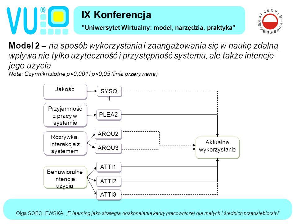 """Olga SOBOLEWSKA, """"E-learning jako strategia doskonalenia kadry pracowniczej dla małych i średnich przedsiębiorstw Model 2 – na sposób wykorzystania i zaangażowania się w naukę zdalną wpływa nie tylko użyteczność i przystępność systemu, ale także intencje jego użycia Nota: Czynniki istotne p<0,001 i p<0,05 (linia przerywana) IX Konferencja Uniwersytet Wirtualny: model, narzędzia, praktyka Jakość Przyjemność z pracy w systemie Rozrywka, interakcja z systemem Behawioralne intencje użycia Aktualne wykorzystanie SYSQ 1 PLEA2 AROU2 AROU3 ATTI1 ATTI2 ATTI3"""