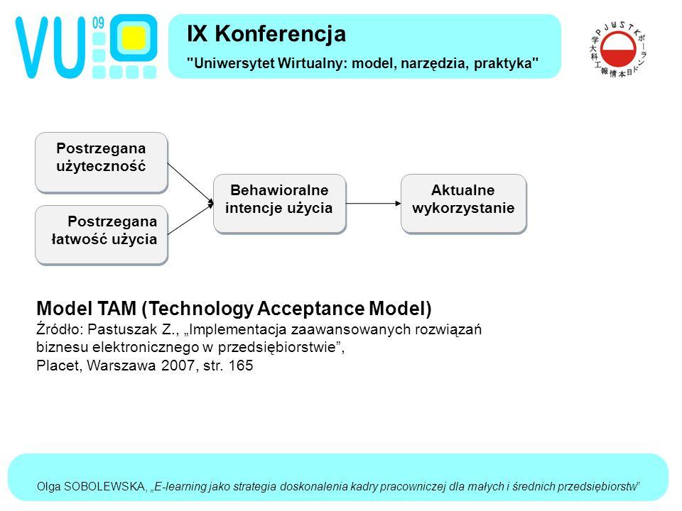 """Olga SOBOLEWSKA, """"E-learning jako strategia doskonalenia kadry pracowniczej dla małych i średnich przedsiębiorstw IX Konferencja Uniwersytet Wirtualny: model, narzędzia, praktyka Postrzegana łatwość użycia Postrzegana użyteczność Behawioralne intencje użycia Aktualne wykorzystanie Model TAM (Technology Acceptance Model) Źródło: Pastuszak Z., """"Implementacja zaawansowanych rozwiązań biznesu elektronicznego w przedsiębiorstwie , Placet, Warszawa 2007, str."""
