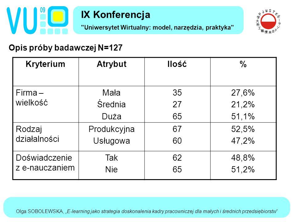 """Olga SOBOLEWSKA, """"E-learning jako strategia doskonalenia kadry pracowniczej dla małych i średnich przedsiębiorstw Opis próby badawczej N=127 IX Konferencja Uniwersytet Wirtualny: model, narzędzia, praktyka KryteriumAtrybutIlość% Firma – wielkość Mała Średnia Duża 35 27 65 27,6% 21,2% 51,1% Rodzaj działalności Produkcyjna Usługowa 67 60 52,5% 47,2% Doświadczenie z e-nauczaniem Tak Nie 62 65 48,8% 51,2%"""