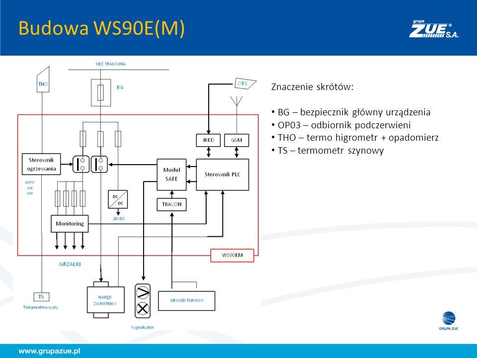 Budowa WS90E(M) Znaczenie skrótów: 1 – sterowanie napędem 2 – kontrola położenia 3 – przyłącze obwodu torowego 4 – czujnik T szyny 5 – potencjał szyny (roboczy) 6 – potencjał szyny (ochronny) 7 – sygnalizator 8 – zasilanie z trakcji 9 – odbiornik zdalnego sterowania 10 – początek obwodu torowego 11 – koniec obwodu torowego 12 – ogrzewanie zwrotnicy