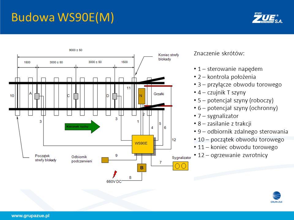 Budowa WS90E(M) Znaczenie skrótów: 1 – sterowanie napędem 2 – kontrola położenia 3 – przyłącze obwodu torowego 4 – czujnik T szyny 5 – potencjał szyny