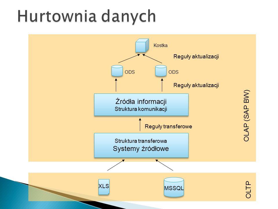 MSSQL XLS Struktura transferowa Systemy źródłowe Struktura transferowa Systemy źródłowe Źródła informacji Struktura komunikacji Źródła informacji Stru