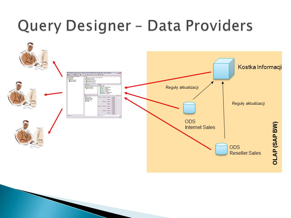 Reguły aktualizacji ODS Internet Sales ODS Reseller Sales Kostka Informacji Reguły aktualizacji