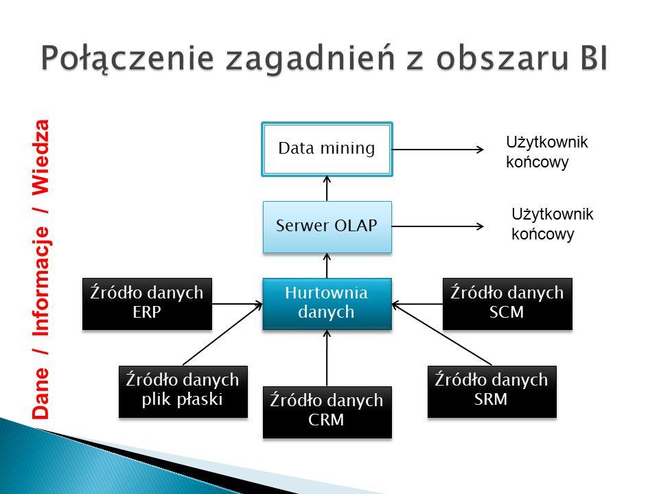  System ZSI (ERP, CRM, SRM…) ◦ Działalność operacyjna – transakcje  Hurtowania danych ◦ Gromadzenie historycznych danych ◦ Standaryzacja danych ◦ Oczyszczanie danych  Serwer OLAP ◦ Interfejs dla użytkownika pozwalający intuicyjnie korzystać z zasobów hurtowni danych  Data mining ◦ Eksploracja danych wykorzystująca zaawansowane technologie – statystykę, AI, uczenie maszynowe