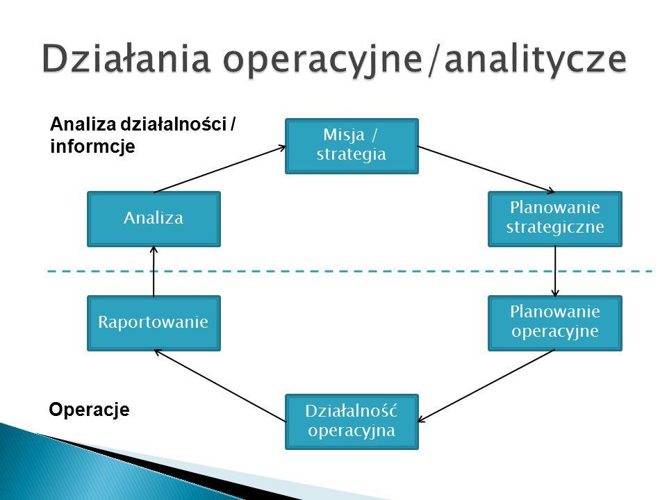 Operacje Analiza działalności / informcje Raportowanie Działalność operacyjna Planowanie operacyjne Planowanie strategiczne Analiza Misja / strategia