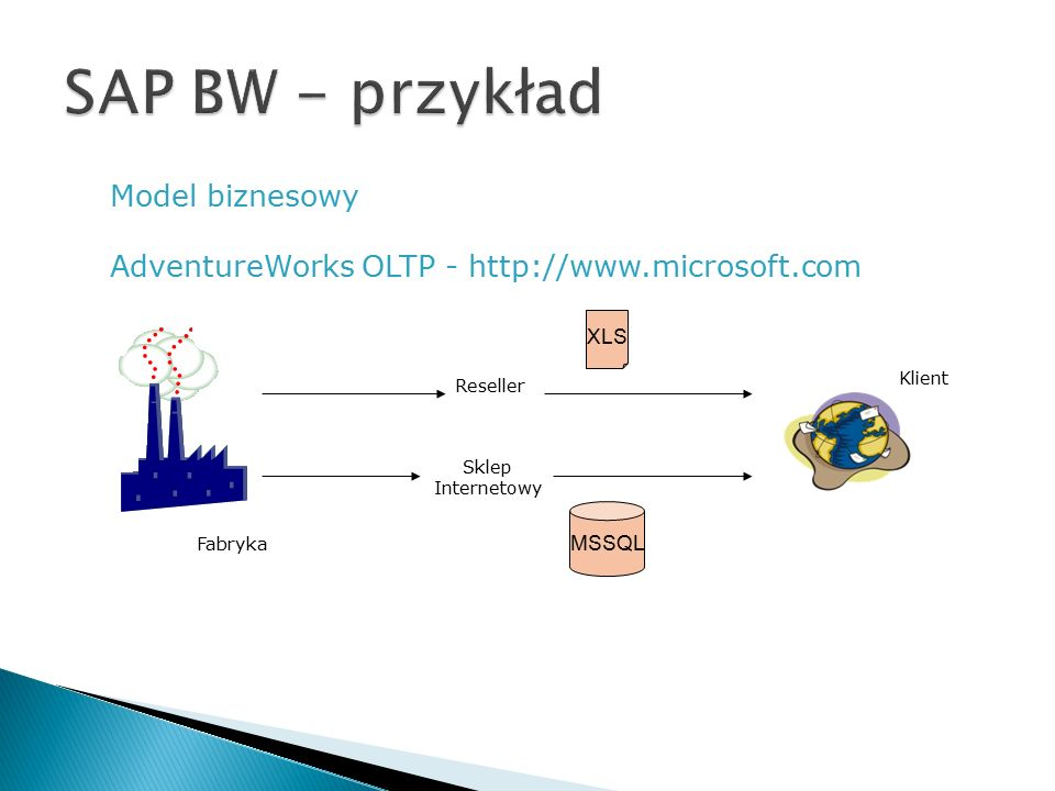 Model biznesowy AdventureWorks OLTP - http://www.microsoft.com Reseller Sklep Internetowy Fabryka MSSQL XLS Klient