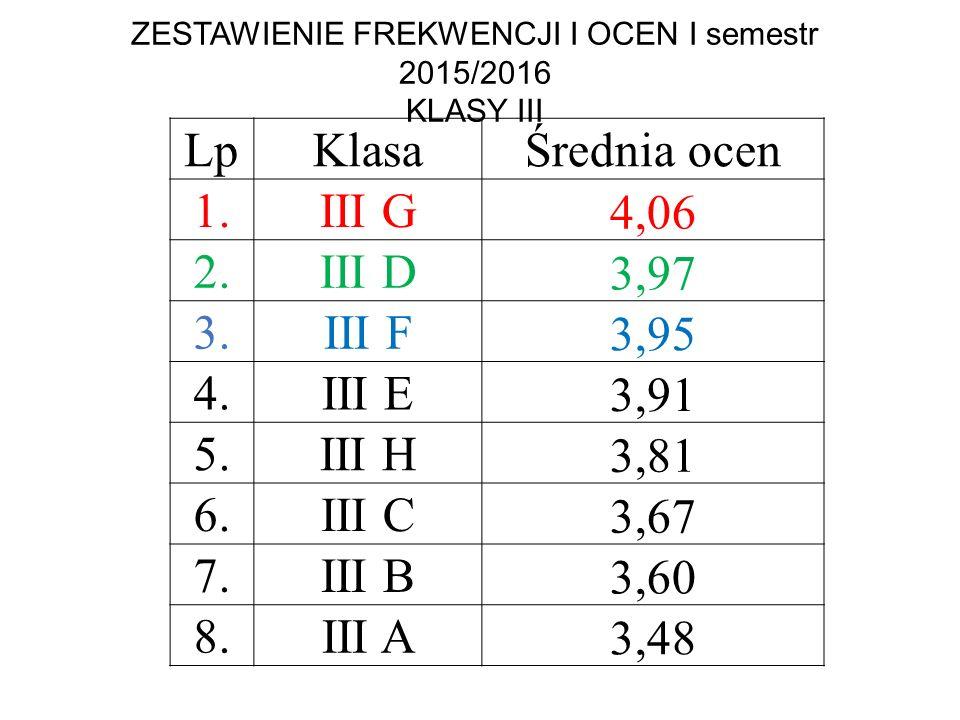 ZESTAWIENIE FREKWENCJI I OCEN I semestr 2015/2016 KLASY III LpKlasaŚrednia ocen 1. III G 4,06 2.III D 3,97 3.III F 3,95 4.III E 3,91 5.III H 3,81 6.II