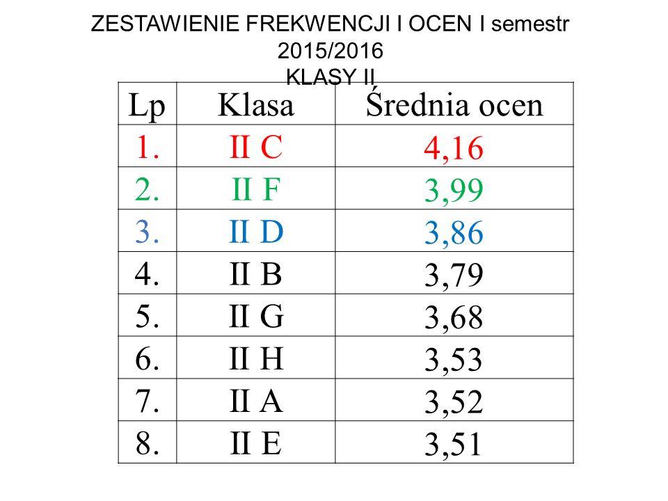 ZESTAWIENIE FREKWENCJI I OCEN I semestr 2015/2016 KLASY II LpKlasaŚrednia ocen 1. II C 4,16 2.II F 3,99 3.II D 3,86 4.II B 3,79 5.II G 3,68 6.II H 3,5