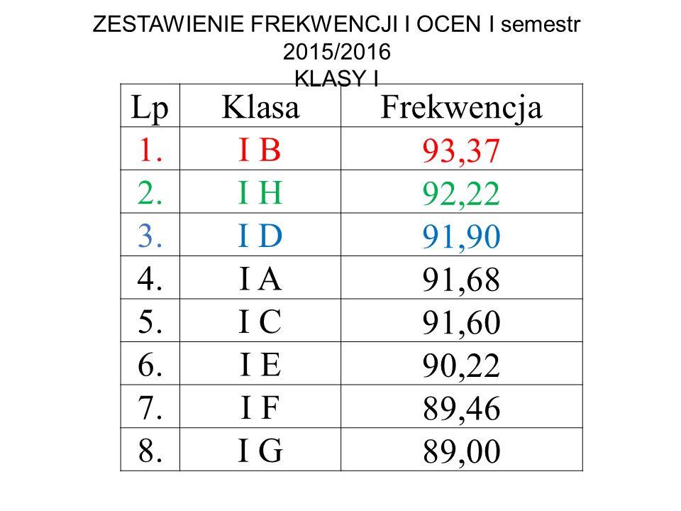 ZESTAWIENIE FREKWENCJI I OCEN I semestr 2015/2016 KLASY I LpKlasaŚrednia ocen 1.