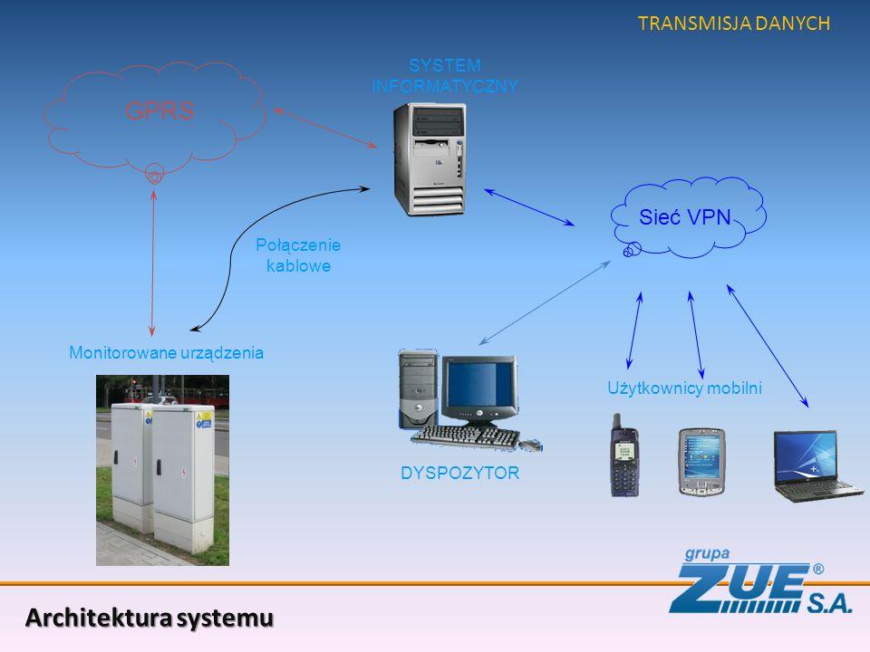 SYSTEM INFORMATYCZNY Użytkownicy mobilni Sieć VPN GPRS DYSPOZYTOR Monitorowane urządzenia Architektura systemu TRANSMISJA DANYCH Połączenie kablowe