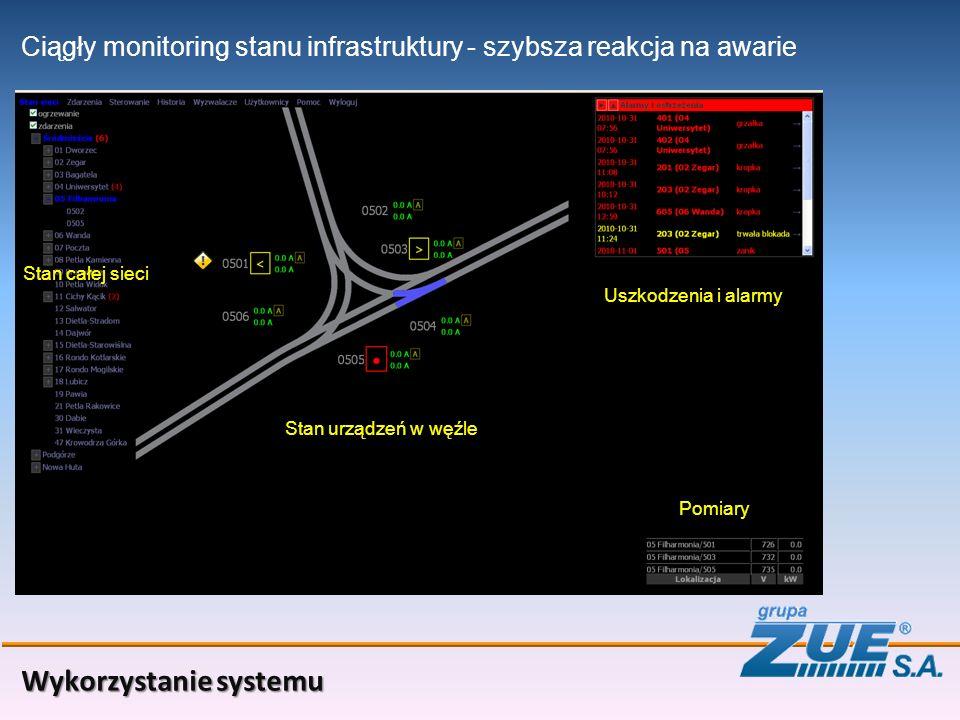 Wykorzystanie systemu Ciągły monitoring stanu infrastruktury Stan urządzeń w węźle - szybsza reakcja na awarie Uszkodzenia i alarmy Pomiary Stan całej