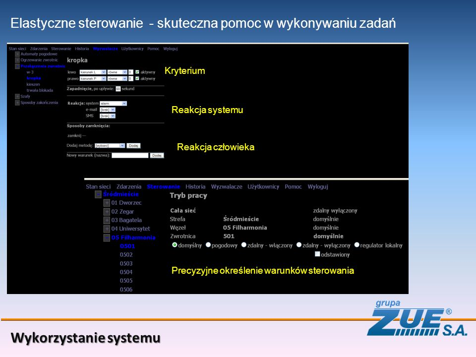 Wykorzystanie systemu Elastyczne sterowanie Kryterium - skuteczna pomoc w wykonywaniu zadań Reakcja systemu Reakcja człowieka Precyzyjne określenie wa