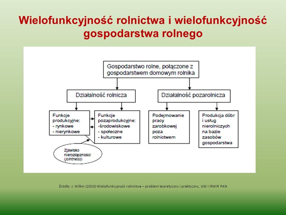 Wielofunkcyjność rolnictwa i wielofunkcyjność gospodarstwa rolnego Źródło: J. Wilkin (2010) Wielofunkcyjność rolnictwa – problem teoretyczny i praktyc