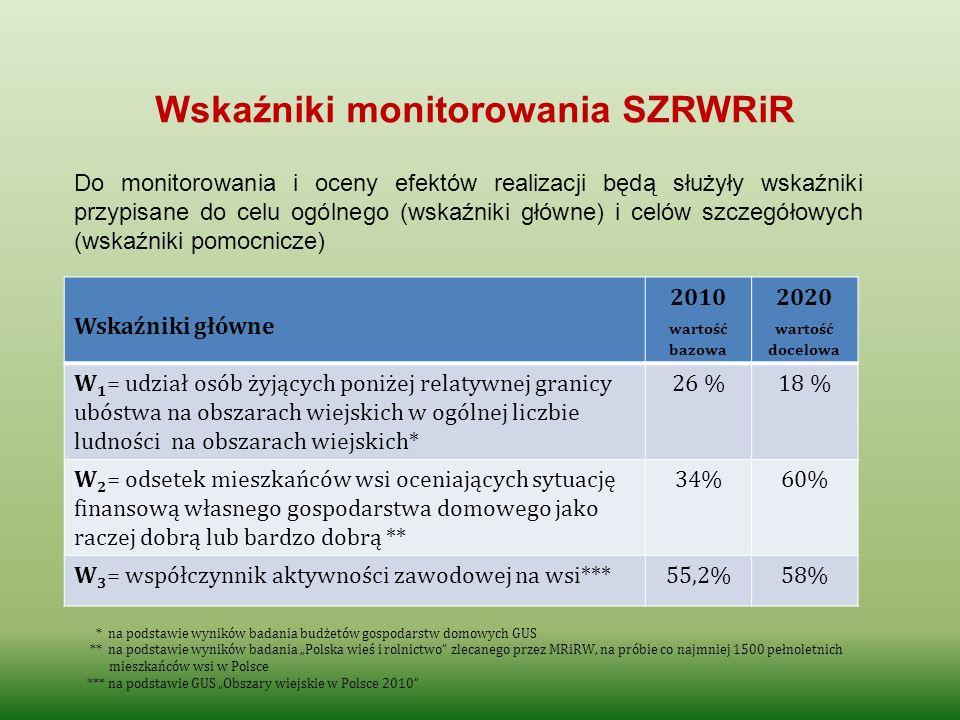 Wskaźniki monitorowania SZRWRiR Wskaźniki główne 2010 wartość bazowa 2020 wartość docelowa W 1 = udział osób żyjących poniżej relatywnej granicy ubóst