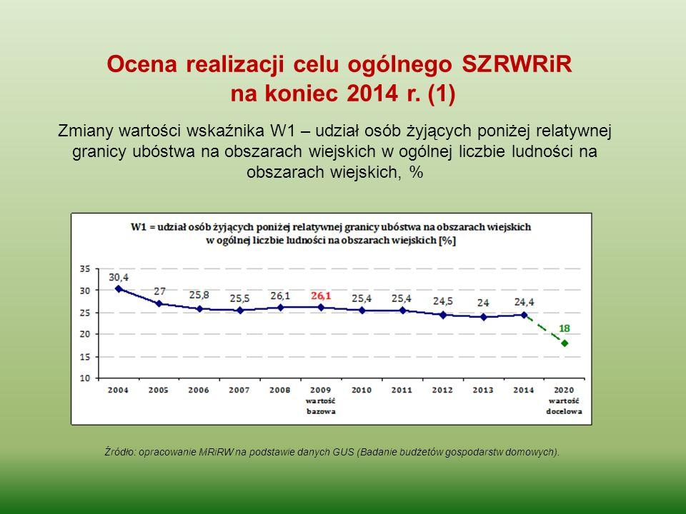 Ocena realizacji celu ogólnego SZRWRiR na koniec 2014 r. (1) Źródło: opracowanie MRiRW na podstawie danych GUS (Badanie budżetów gospodarstw domowych)