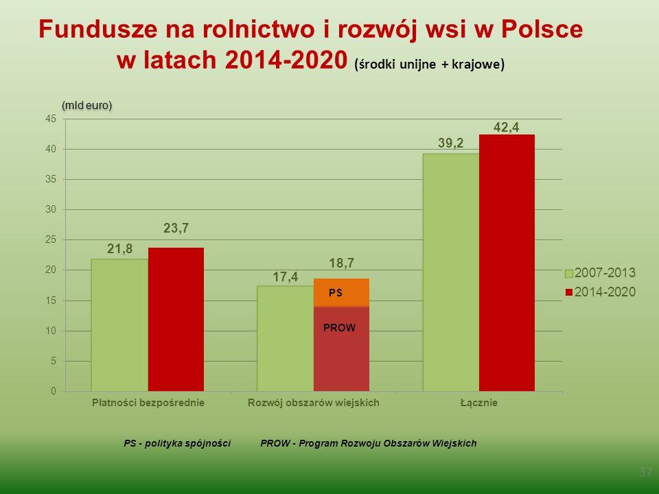 Fundusze na rolnictwo i rozwój wsi w Polsce w latach 2014-2020 (środki unijne + krajowe) (mld euro) 37